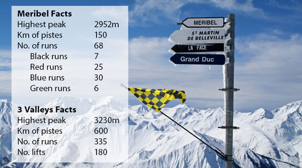 Resort Facts - Meribel and the Three Valleys